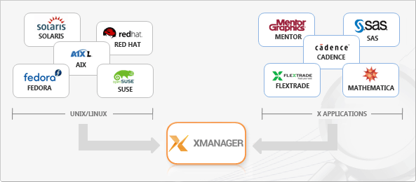 Xmanager 6.0 Build 0119 Product Key + Crack 2019 [Full Free] Version